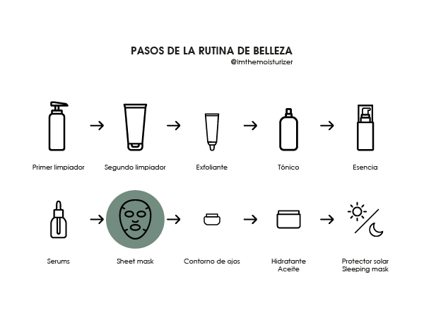 The Moisturizer - Pasos de la rutina de belleza: sheet mask